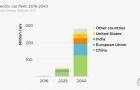 Artigo: Mobilidade elétrica e energia solar fotovoltaica: tendências sinérgicas para um Brasil sustentável